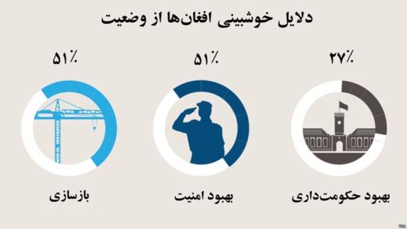 اکثریت مردم افغانستان نسبت به آینده خوشبین هستند