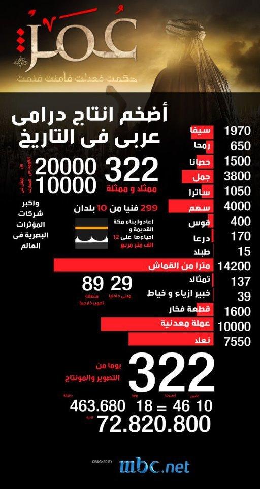 اعتراض به پخش سریال عمر؛ اختلاف میان مراجع دینی