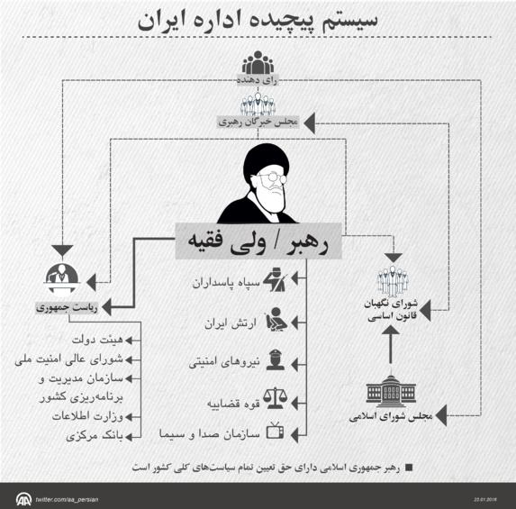 سیستم پیچیده حاکمیت ایران