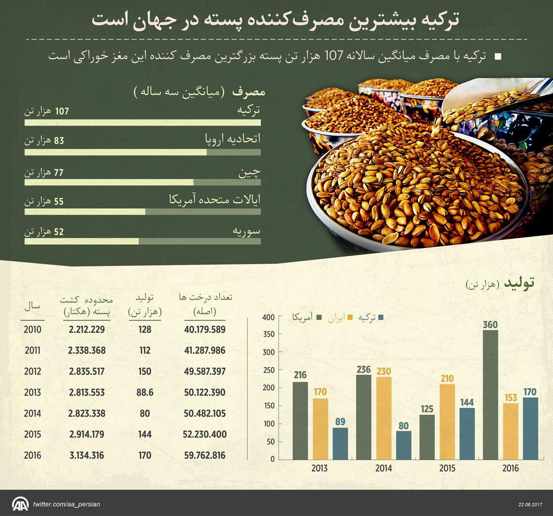 ترکیه بیشترین مصرفکننده پسته در جهان است