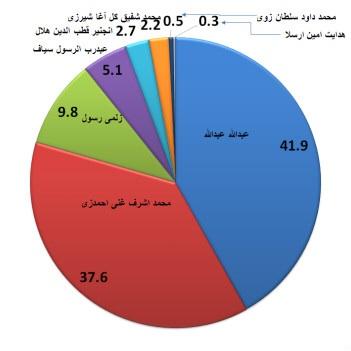 عبدالله عبدالله پیشتاز نتایج مقدماتی انتخابات افغانستان